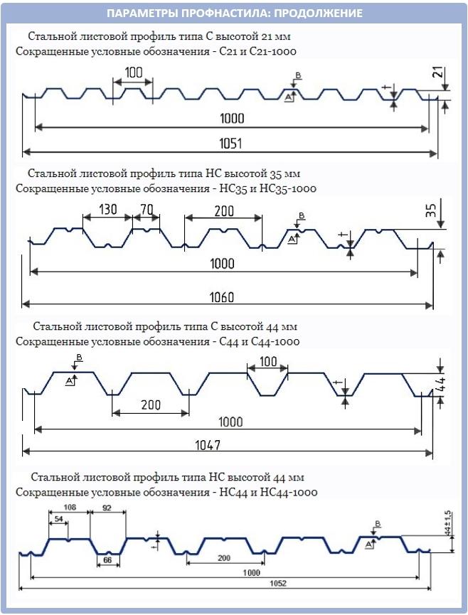 Стеновой профнастил: форма и высота гофры