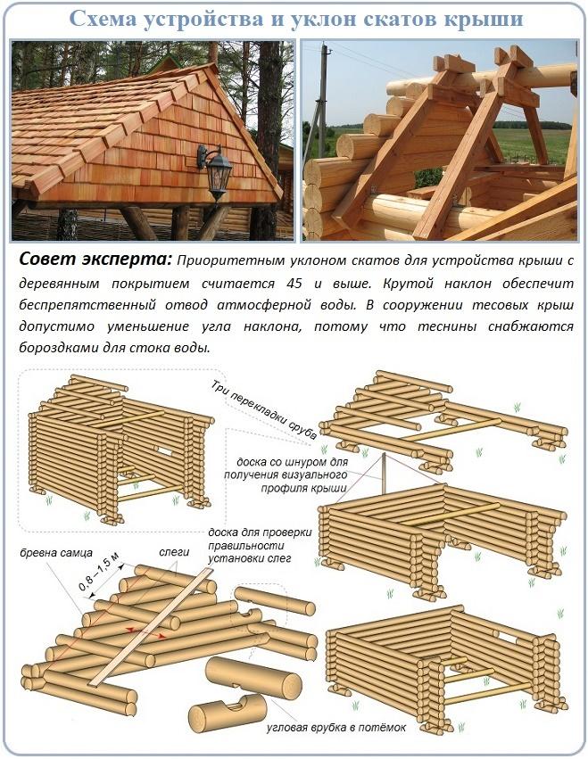 Особенности сооружения безгвоздевой деревянной крыши