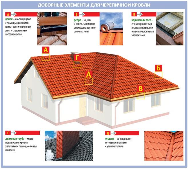 Доборные элементы для крыши из натуральной черепицы