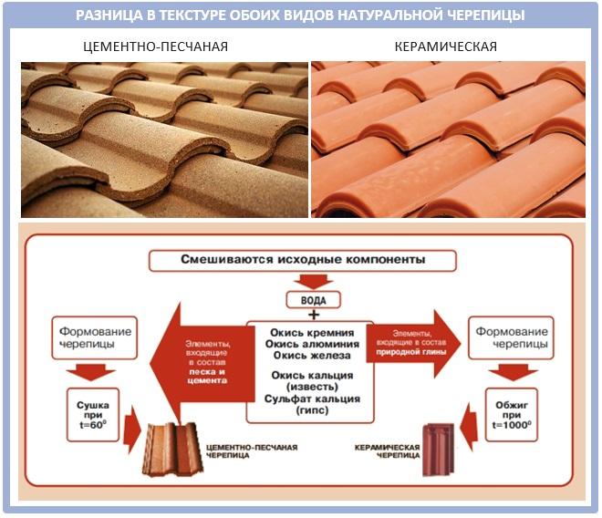 Типы естественной черепицы: керамическая и цементно-песчаная