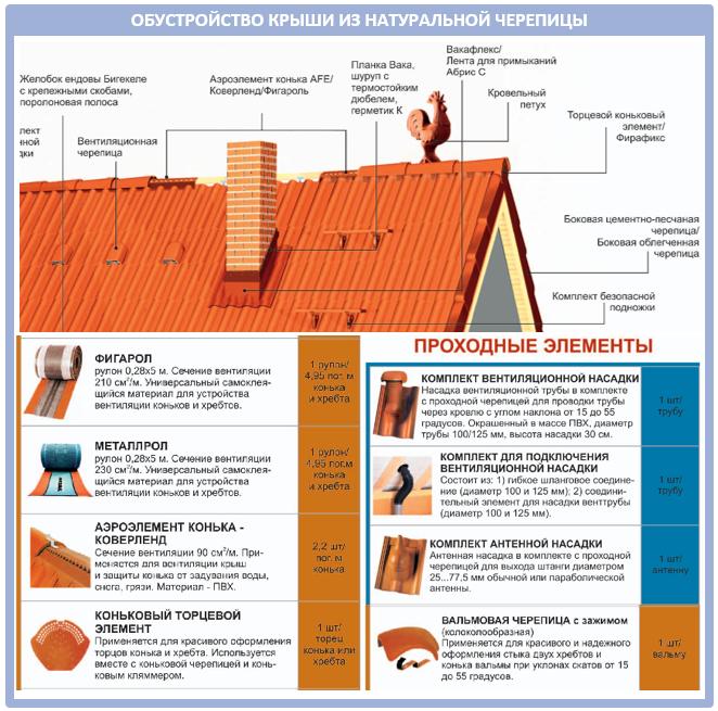 Обустройство крыши из натуральной черепицы