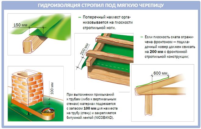 Гидроизоляция крыши под мягкую черепицу