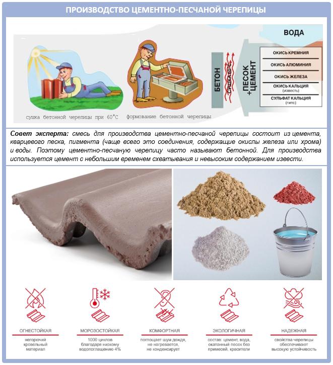 Производство современной цементно-песчаной черепицы