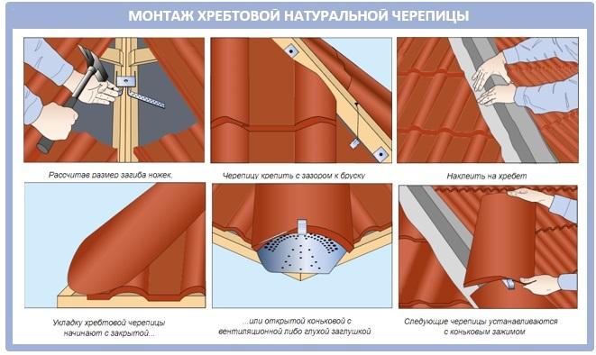 Монтаж хребтовой черепицы на крыше