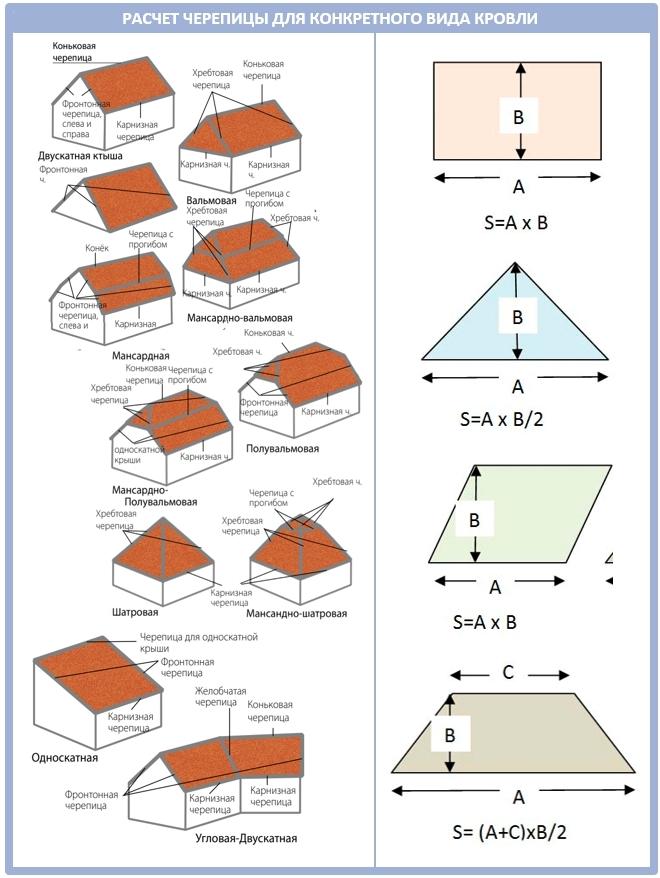Как посчитать площадь ската для мягкой черепицы