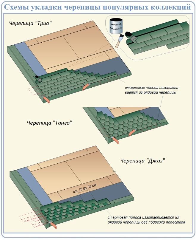 Схема монтажа плиток битумной черепицы