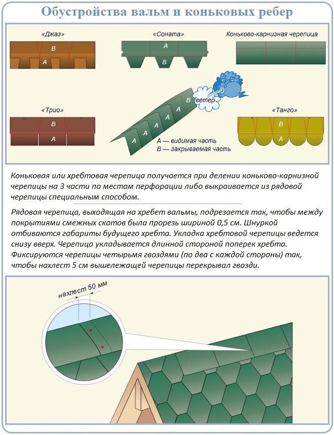 Монтаж битумной черепицы на коньковые и вальмовые хребты