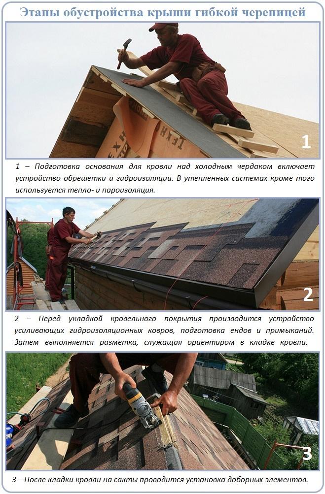 Этапы укладки на крышу битумной черепицы