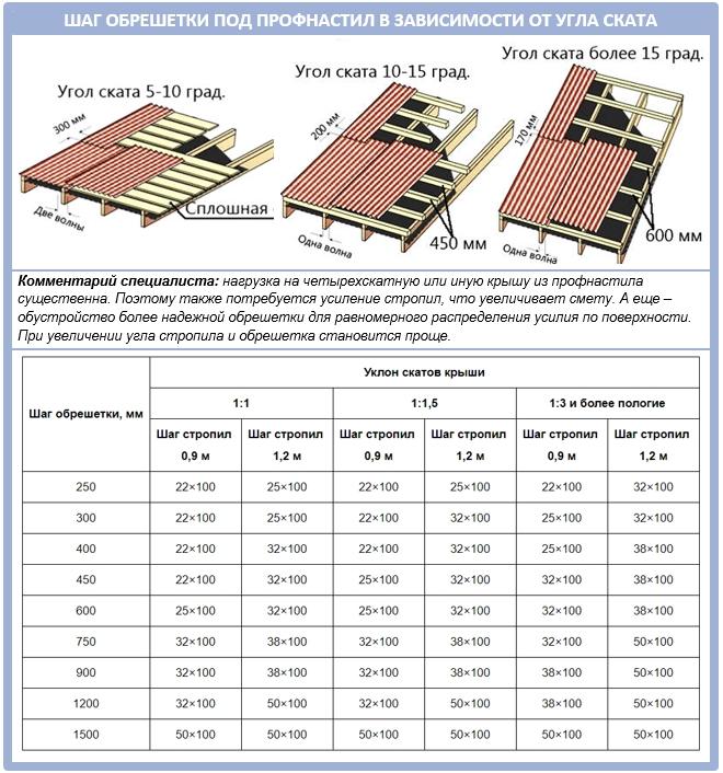 Какой должен быть шаг обрешетки профнастила в зависимости от угла крыши?