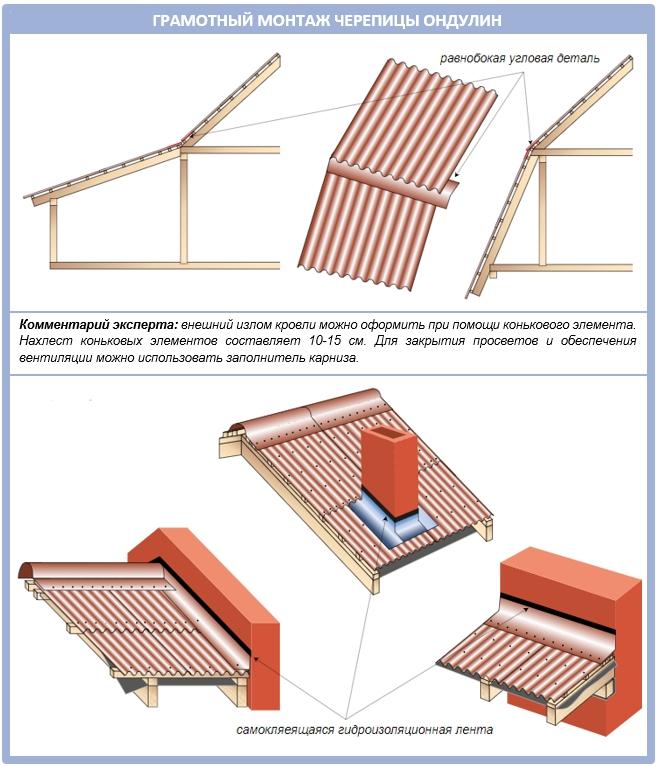 Инструкция по монтажу ондулина на крышу