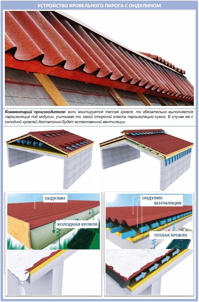 Как построить крышу из ондулина своими руками