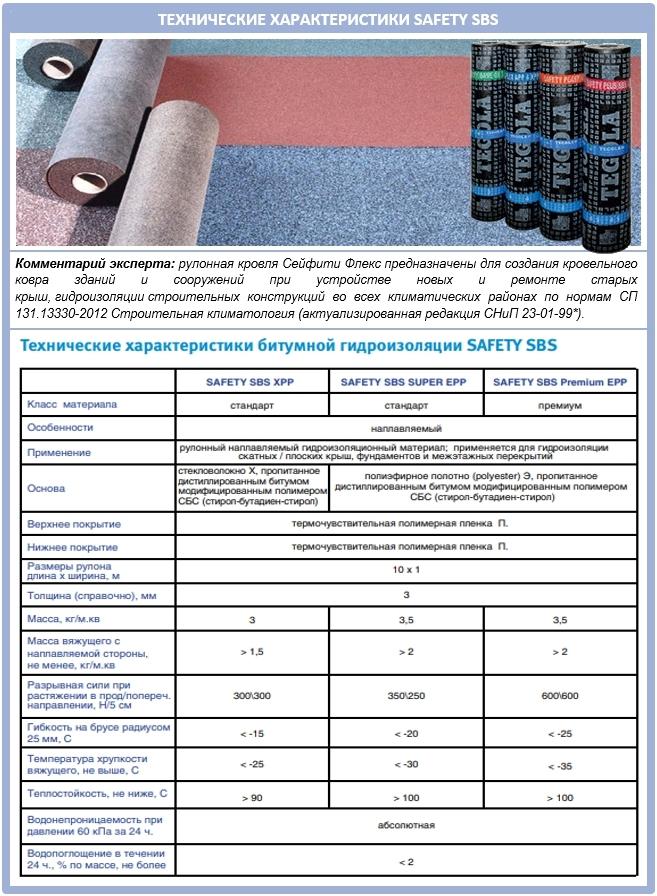 Наплавляемая кровля Safety SBS от Tegola: технические характеристики