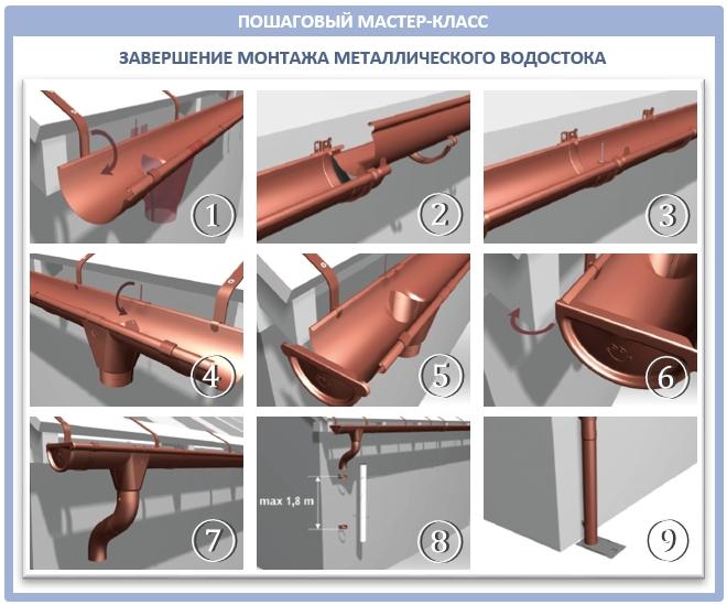 Как смонтировать металлическую водосточную трубу?
