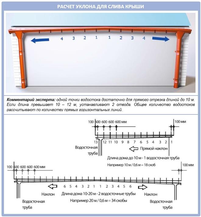 Самостоятельный расчет уклона водосточной системы крыши