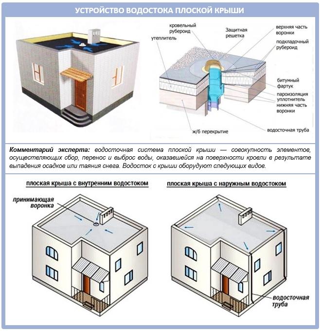 Устройство водостока для плоской крыши жилого дома
