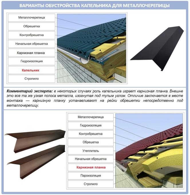 Варианты обустройства капельника для крыши из металлочерепицы