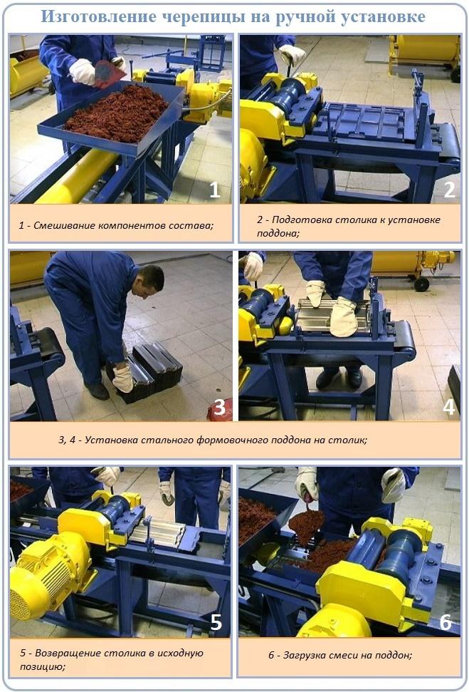 Этапы производства черепицы из полимерпесчаных составляющих