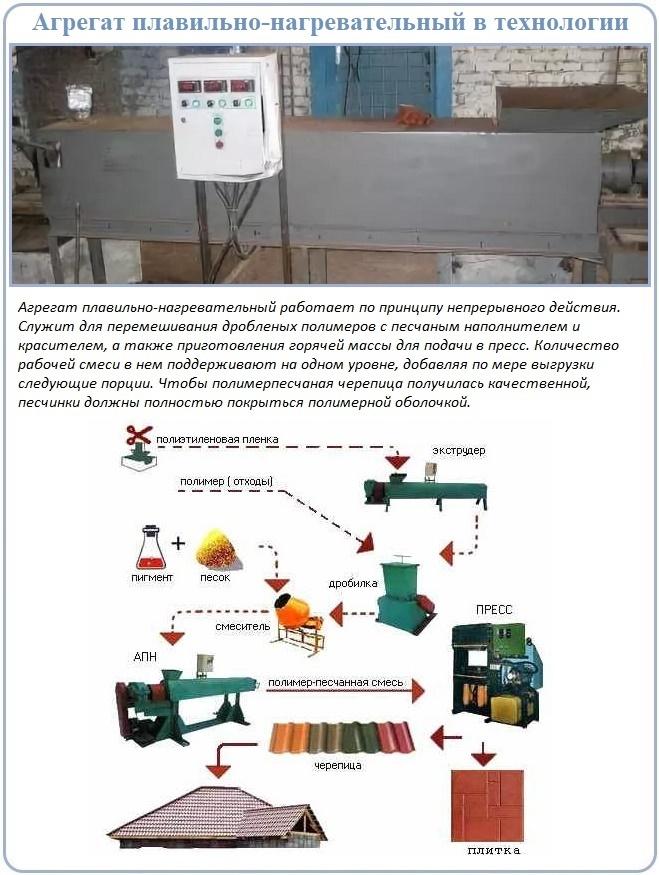Производственный цикл изготовления полимерпесчаной черепицы