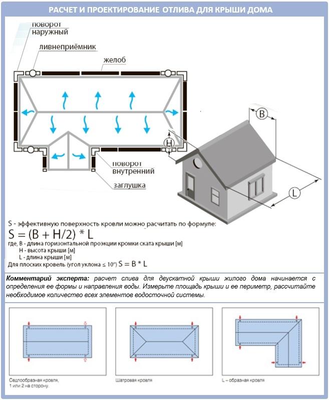 Как рассчитать и спроектировать водосточную систему для крыши дома?