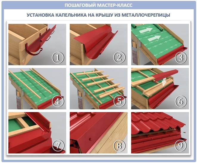 Пошаговый мастер-класс установки карнизной планки на свес крыши