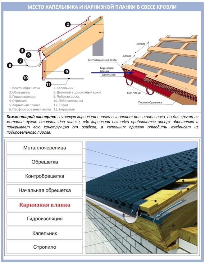Устройство капельника для металлических крыш