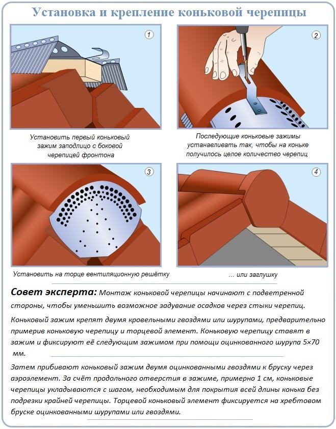 Оформление торца конькового ребра