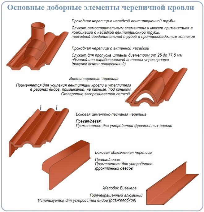 Основные доборы для укладки черепицы Braas