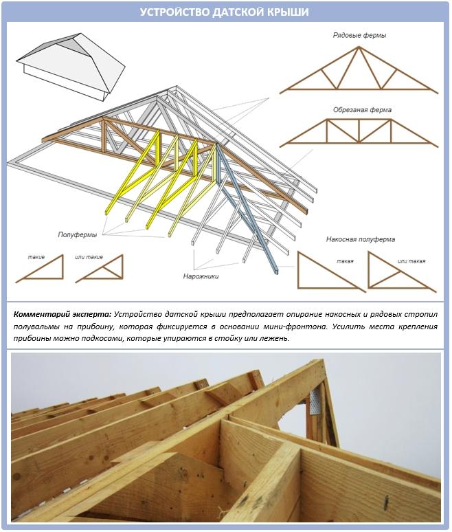 Как рассчитать стропильную систему вальмовой крыши