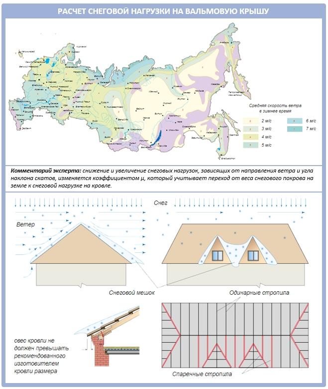 Как рассчитать снеговую и ветровую нагрузку на вальмовую крышу