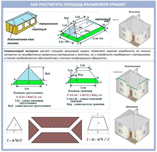 Как рассчитать площадь вальмовой крыши?