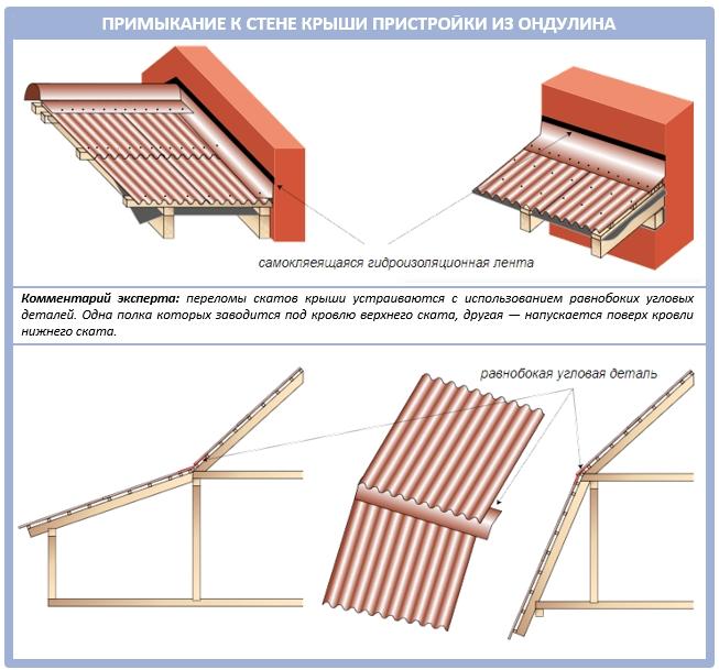 Как пристроить крышу из ондулина к стене дома