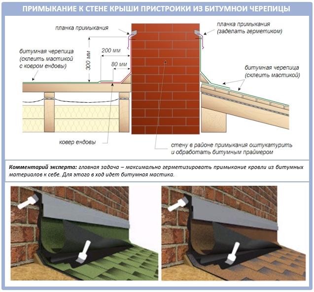 Как сделать крышу на пристройке к дому: виды подходящих кровель и их обустройство