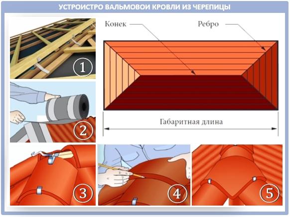 Устройство вальмовой крыши и монтаж кровельного материала