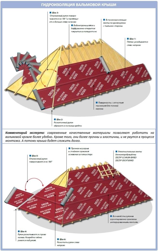 Как уложить гидроизоляционную пленку на вальмовую крышу