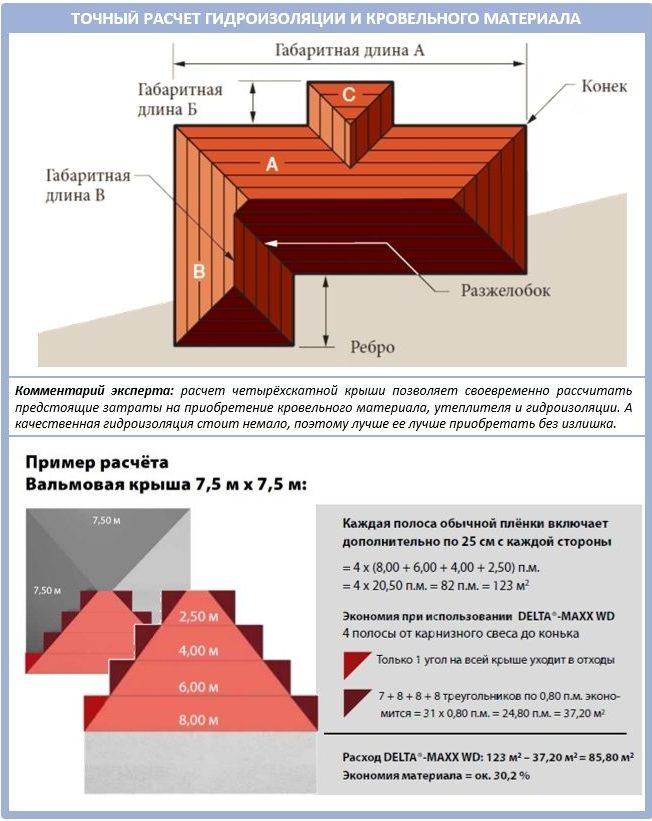 Расчет кровельного материала и гидроизоляции для вальмовой кровли