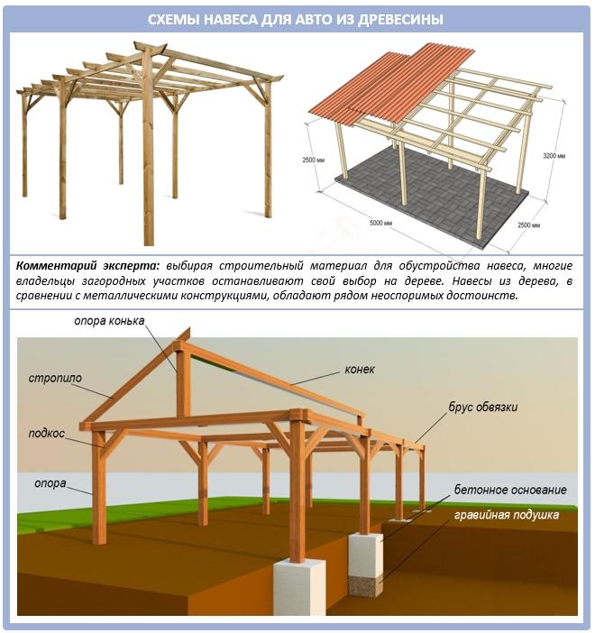 Схема деревянного навеса для автомобиля для дачи