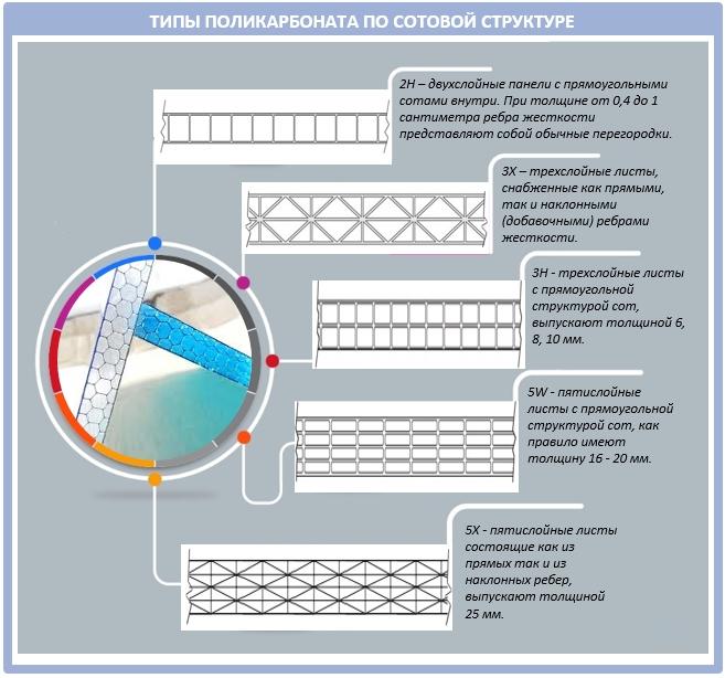 Как подобрать поликрабонат по структуре его сот?