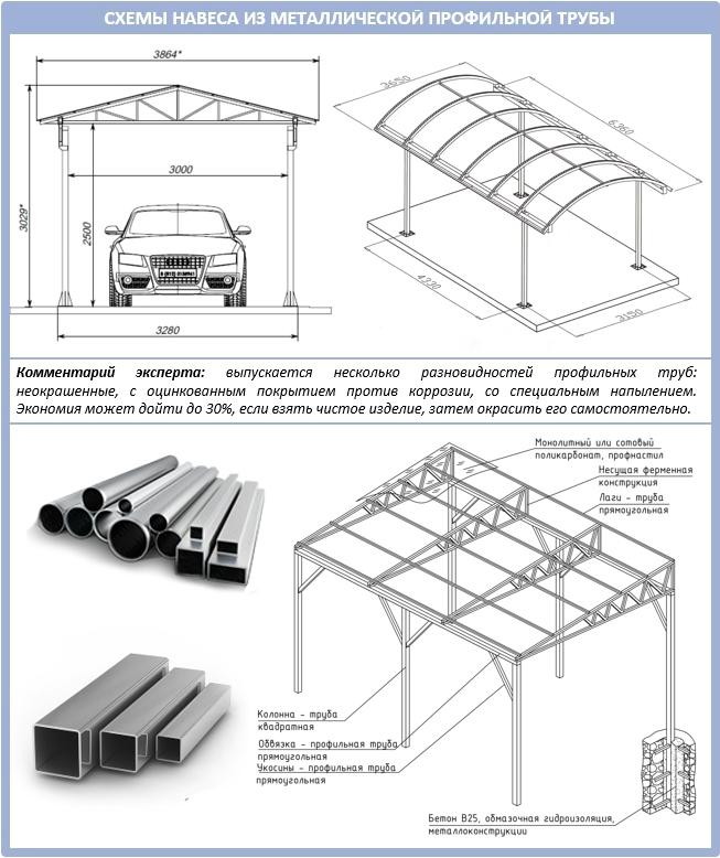 Схемы для металлических навесов под автомобиль