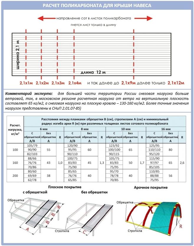 Как самостоятельно рассчитать поликарбонат для крыши навеса