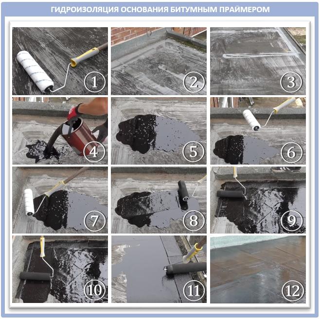 Как покрыть крышу битумным праймером при помощи валика?