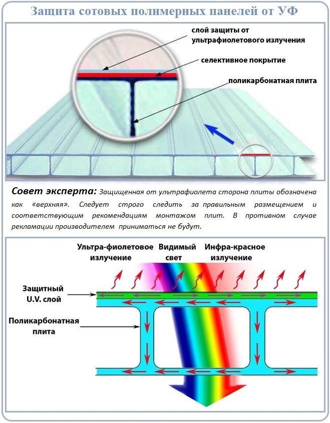 Что такое УФ защита сотового поликарбоната