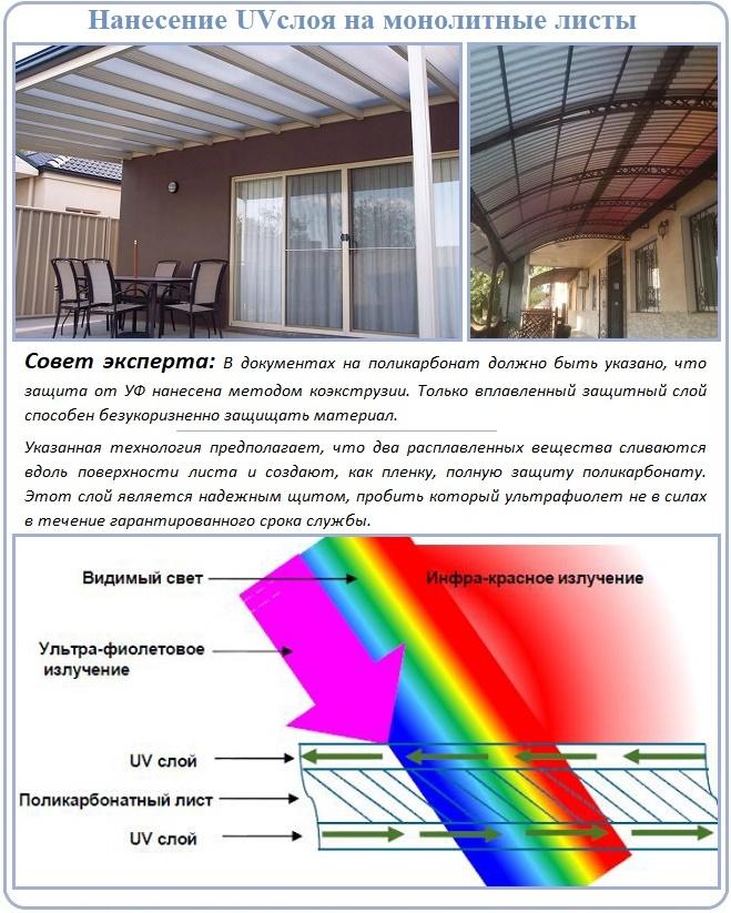 Защита монолитного поликарбоната от ультрафиолета: что такое