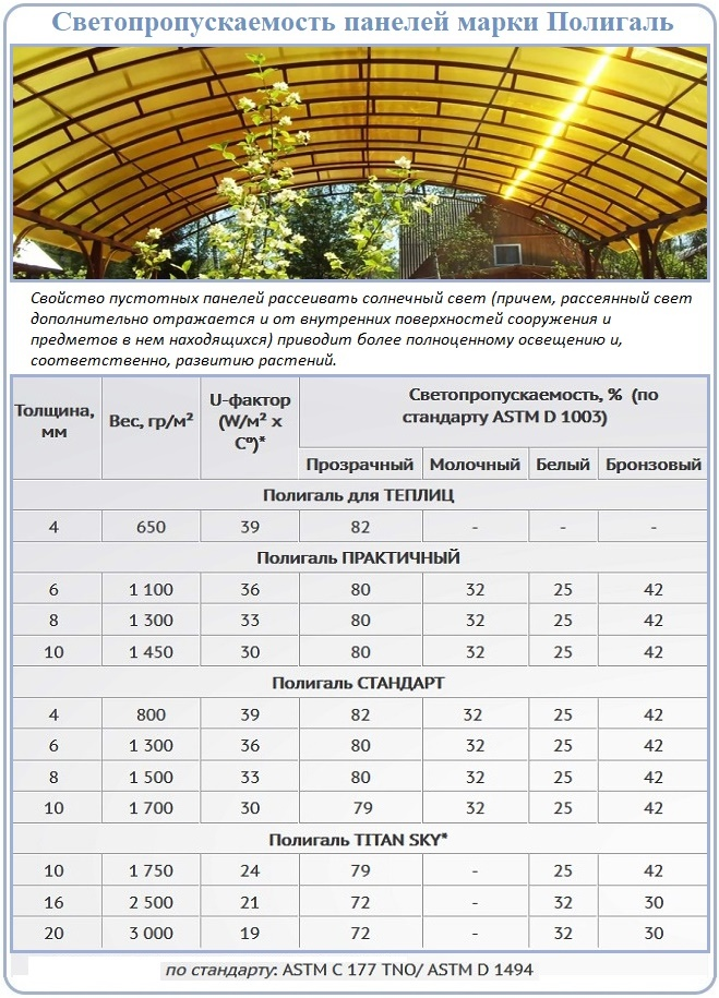 Светопроводящая способность сотового поликарбоната