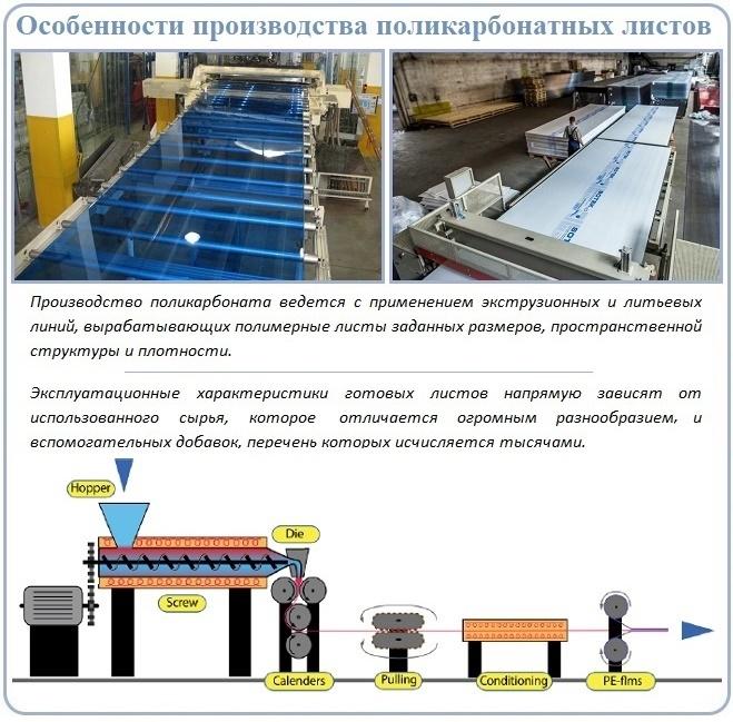 Технология производства поликарбоната для строительства
