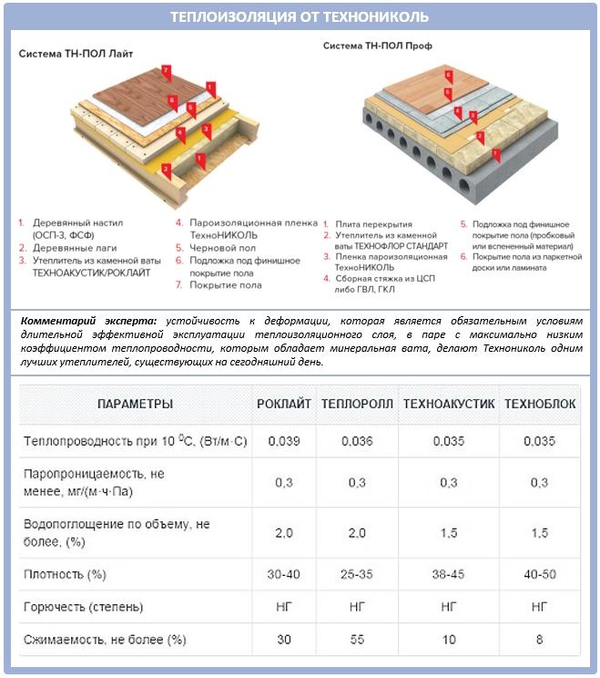 Теплоизоляция производства Технониколь