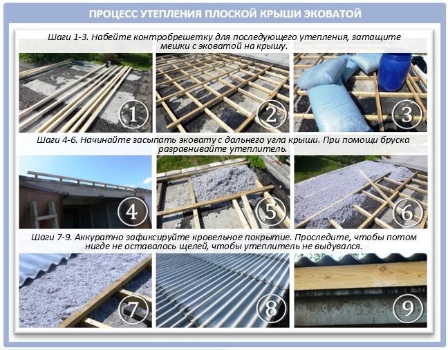 Процесс утепления плоской крыши эковатой