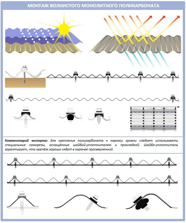 Техника установки волнистого монолитного поликарбоната