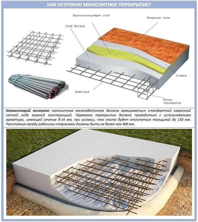 Устройство монолитного перекрытия: схема и иллюстрация