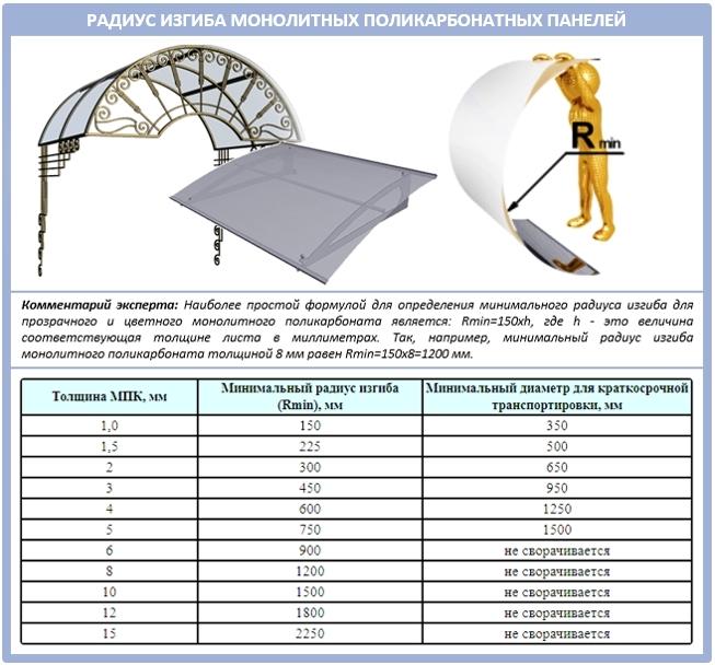 Насколько можно гнуть монолитный поликарбонат: радиус