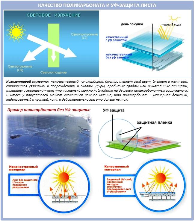 Ультрафиолетовая защита листа монолитного поликарбоната